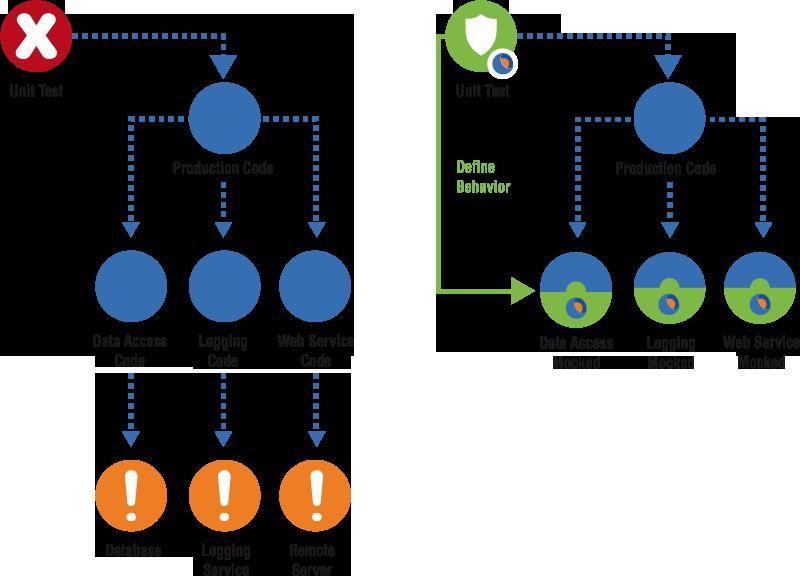 Typemock Isolator 8.6 Complete Perpetual/Build Server