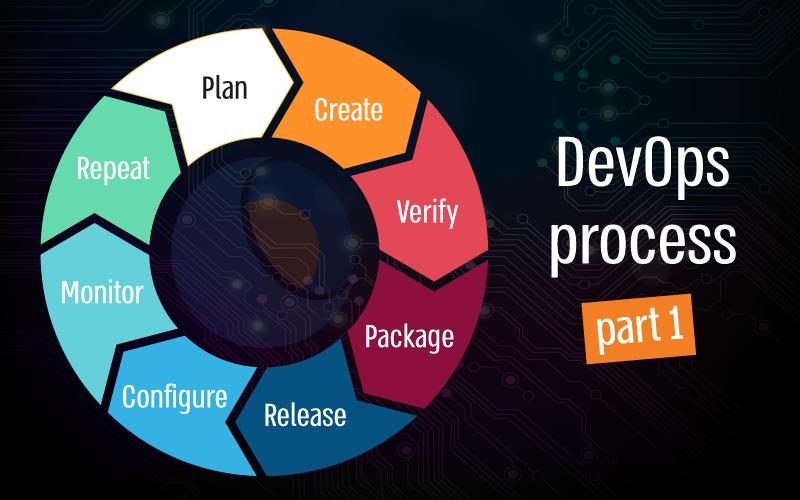DevOps, Agile, Waterfall, process, software, Typemock, unit test